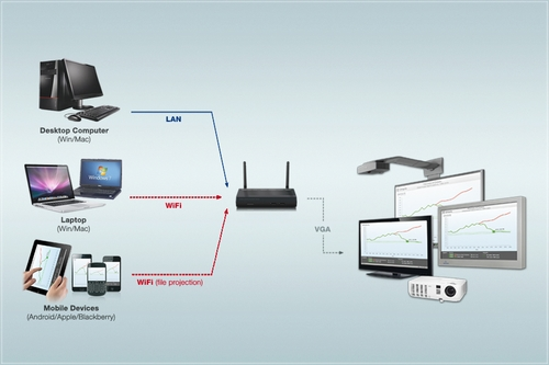 Presentation system