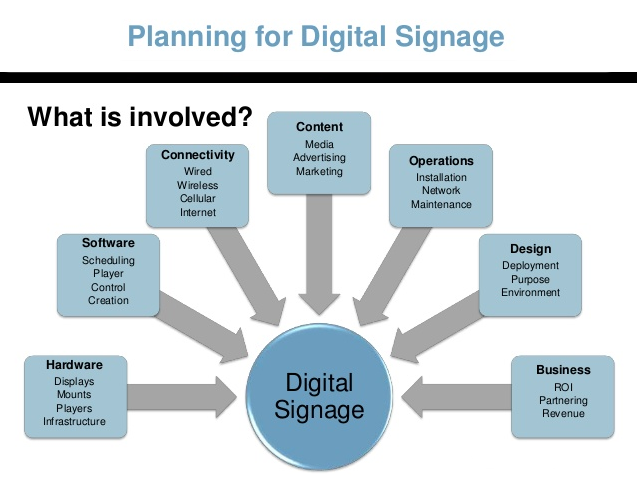Planing a digital signage system