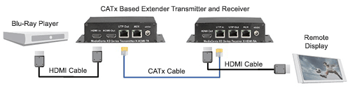 Non-networked CATx-based Diagram