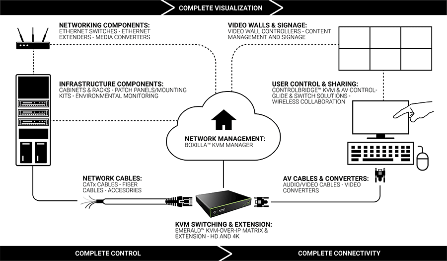Connectiviteitsdiagram control room