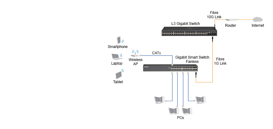 Ethernet Switches   Black Box
